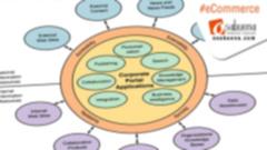 Marco de Trabajo (Framework) de un Portal Web